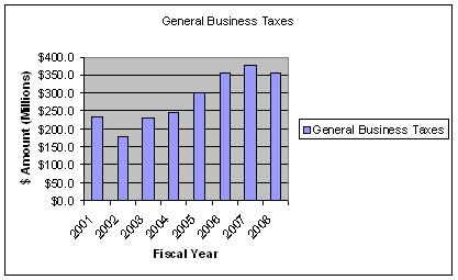 Trend%20-%20General%20Business%20Tax%20Revenue.JPG