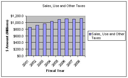 Trend%20-%20Other%20Tax%20Revenue.JPG