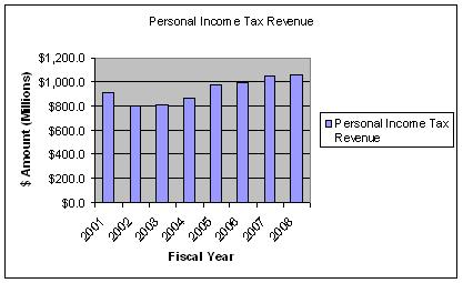 Trend%20-%20Personal%20Income%20Tax%20Revenue.JPG