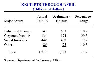 budget receipts April 06.jpg