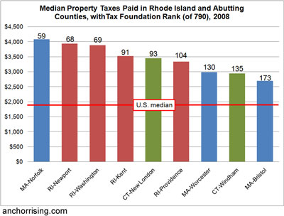 Rhode Island Property Taxes Why So High