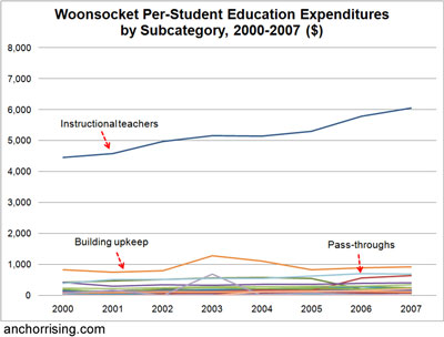 Woonsocket Per-Student Education Expenditures by Subcategory, 2000-2007 ($)