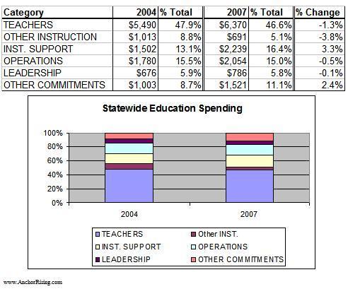 statewide-ed-spending.JPG