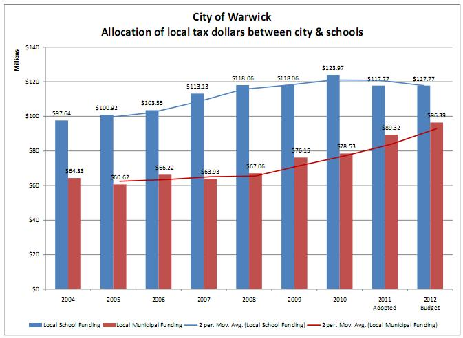 Anchor Rising: Warwick Archives